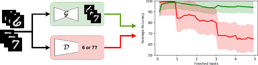Figure 1 for On robustness of generative representations against catastrophic forgetting