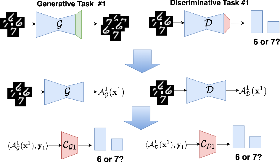Figure 3 for On robustness of generative representations against catastrophic forgetting