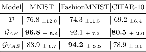 Figure 2 for On robustness of generative representations against catastrophic forgetting