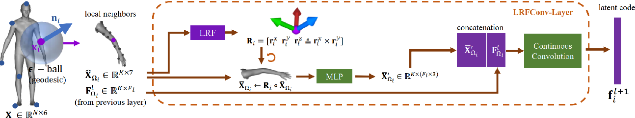 Figure 1 for Continuous Geodesic Convolutions for Learning on 3D Shapes