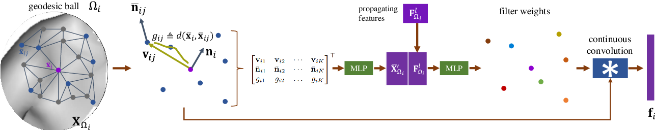 Figure 3 for Continuous Geodesic Convolutions for Learning on 3D Shapes