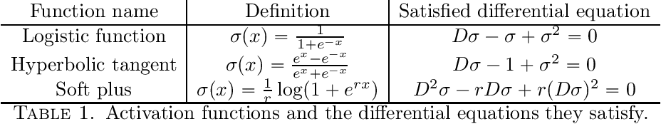 Figure 1 for Universal Approximation Power of Deep Neural Networks via Nonlinear Control Theory