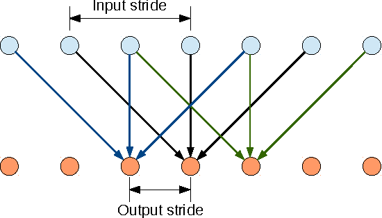 Figure 1 for Semantic Image Segmentation with Deep Convolutional Nets and Fully Connected CRFs