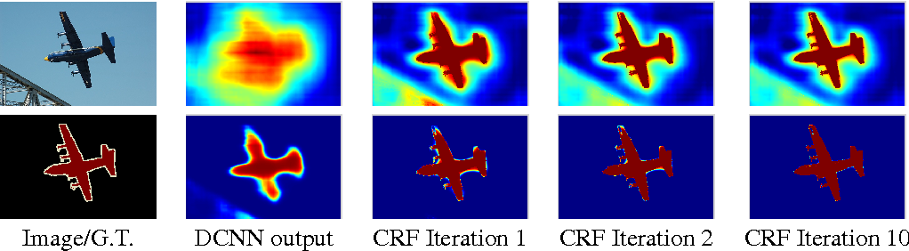 Figure 3 for Semantic Image Segmentation with Deep Convolutional Nets and Fully Connected CRFs