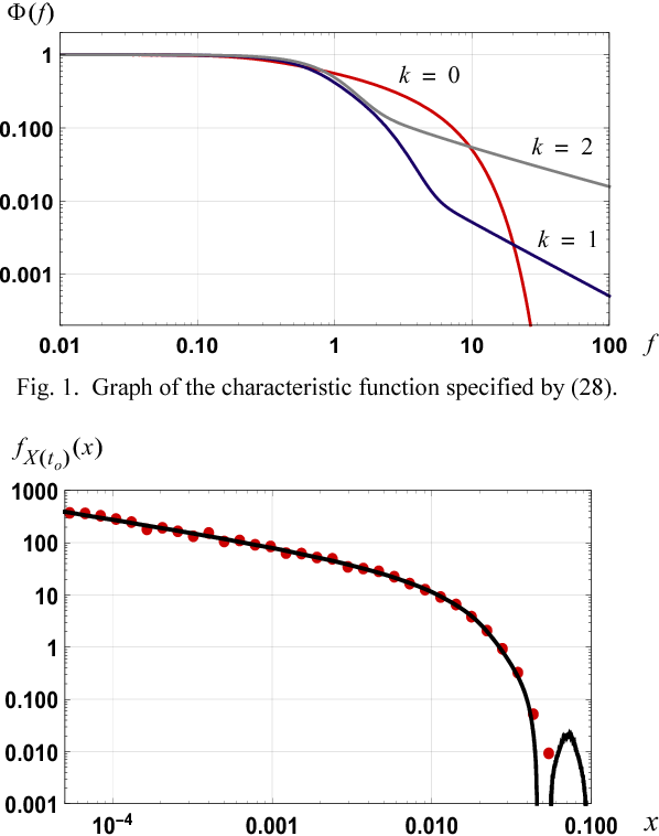 PDF evolution of a pulse train: A Characteristic function