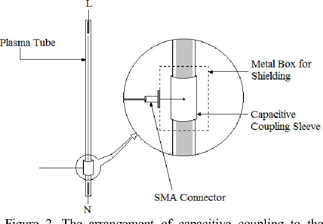 A Study of Plasma Antenna Parameters with Different Gases - Semantic
