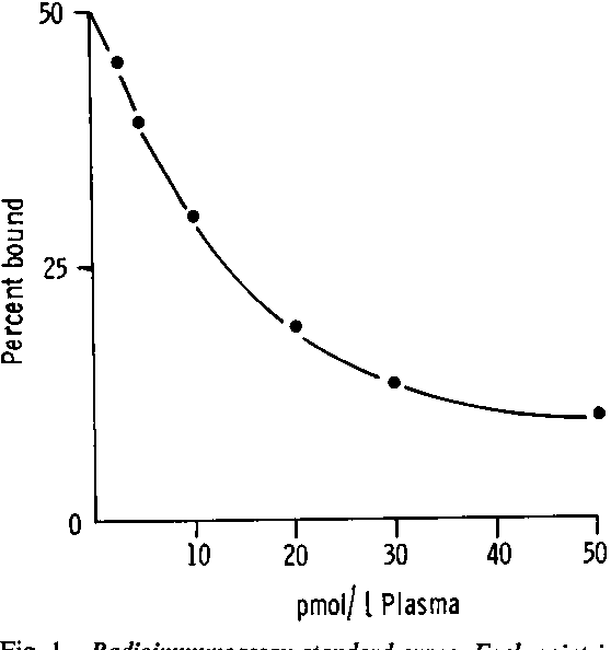 Fig. 1 Radioimmunoassay standard curve. Each point is a mean of two duplicates.