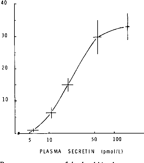 Fig. 3 Dose response curve of duodenal bicarbonate output andplasma secretin immunoreactivity, as Fig. 2. The vertical line through each point indicates the SEM of bicarbonate output and the horizontal line the SEM of plasma secretin.