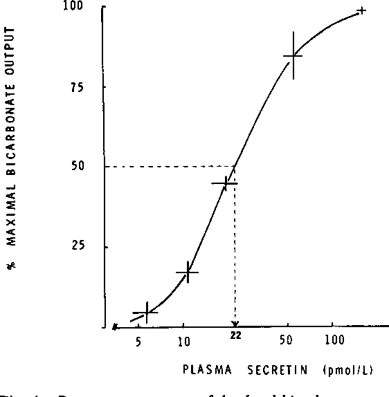 Fig. 4 Dose response curve of duodenal bicarbonate output, expressed as a percent of each subject's maximum, andplasma secretin immunoreactivity (SEM bars as in Fig. 3).