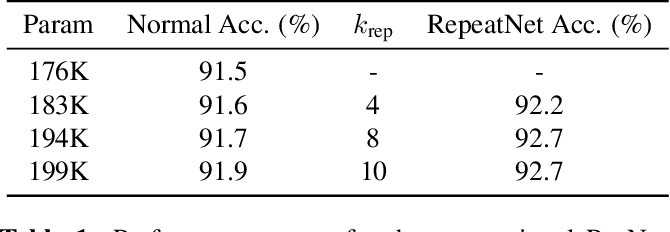 Figure 2 for Rescaling CNN through Learnable Repetition of Network Parameters
