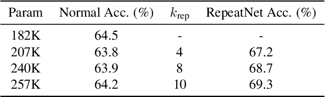 Figure 4 for Rescaling CNN through Learnable Repetition of Network Parameters