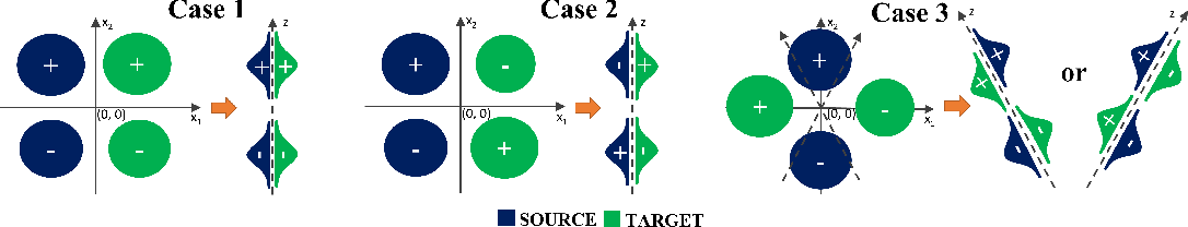Figure 1 for Understanding the Limits of Unsupervised Domain Adaptation via Data Poisoning