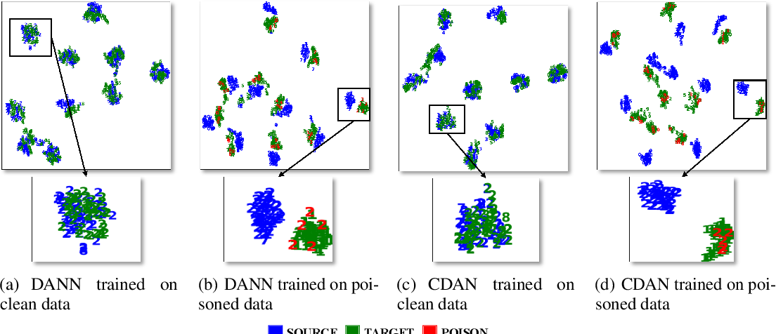 Figure 3 for Understanding the Limits of Unsupervised Domain Adaptation via Data Poisoning