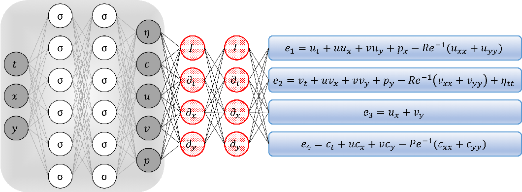 Figure 3 for Deep Learning of Vortex Induced Vibrations