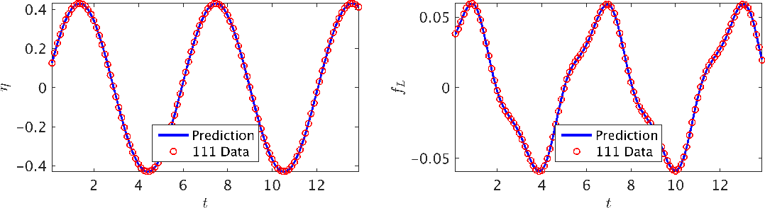 Figure 4 for Deep Learning of Vortex Induced Vibrations