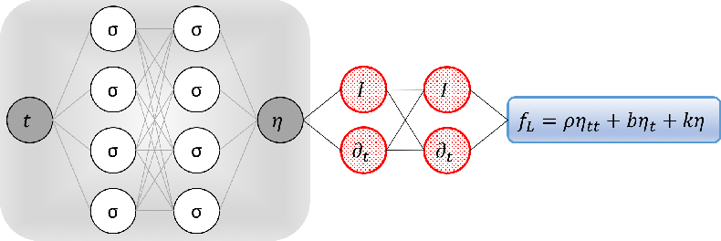Figure 1 for Deep Learning of Vortex Induced Vibrations