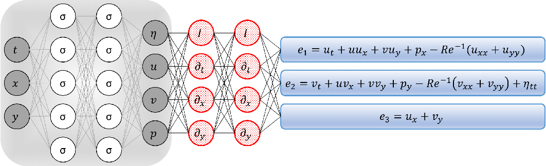 Figure 2 for Deep Learning of Vortex Induced Vibrations