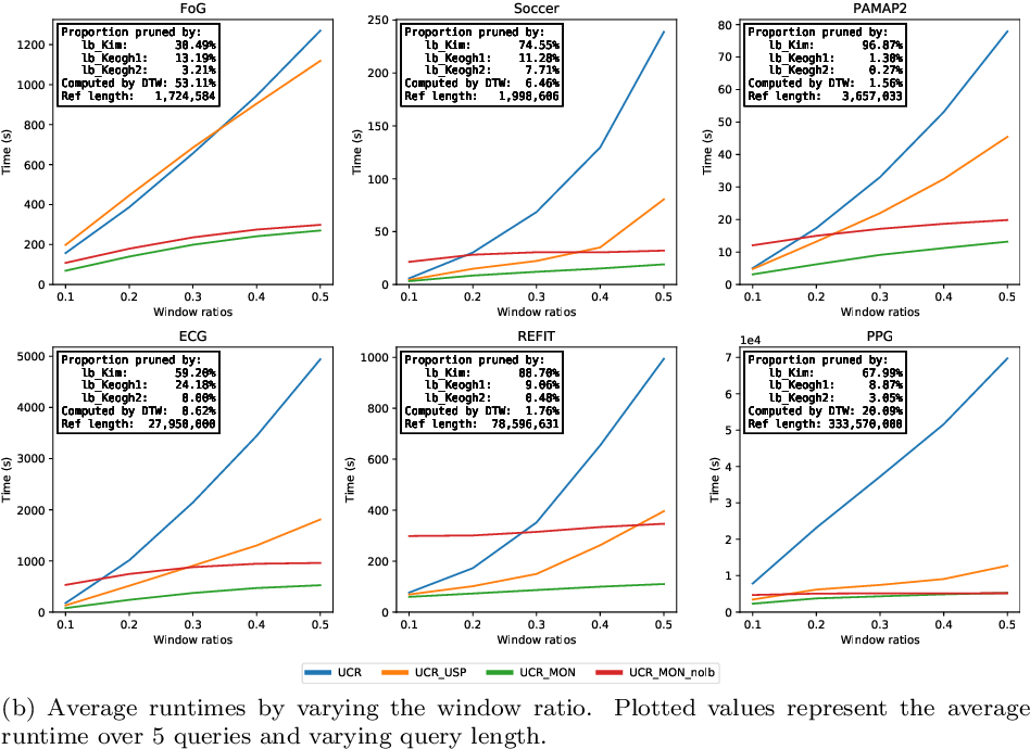 Figure 4 for Early Abandoning PrunedDTW and its application to similarity search