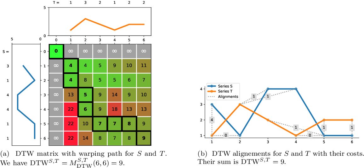 Figure 1 for Early Abandoning PrunedDTW and its application to similarity search