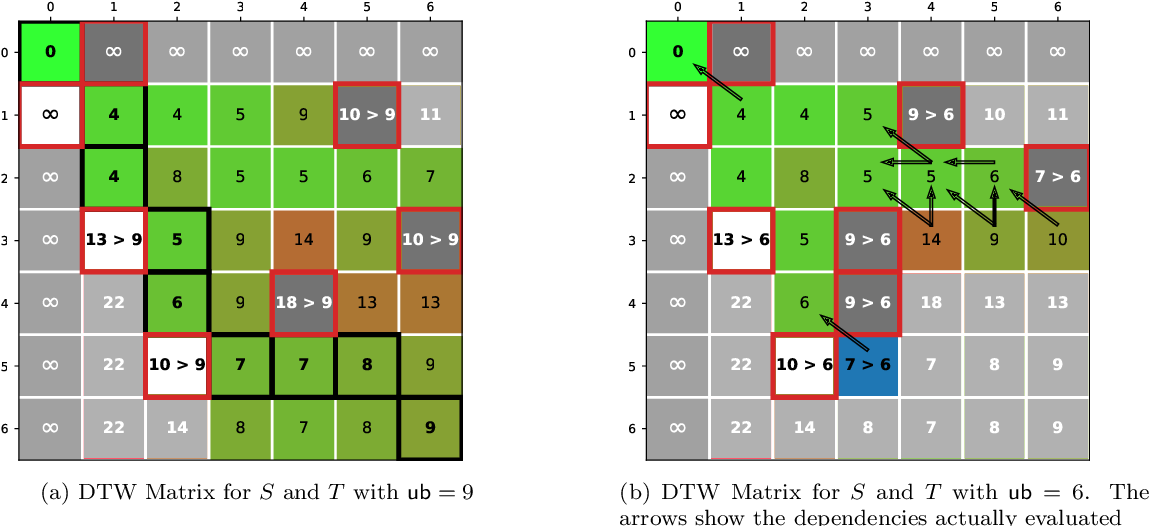 Figure 3 for Early Abandoning PrunedDTW and its application to similarity search