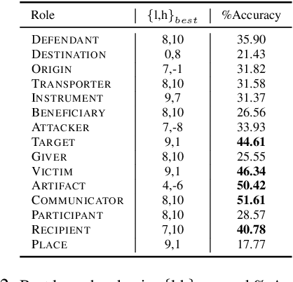 Figure 4 for BERTering RAMS: What and How Much does BERT Already Know About Event Arguments? -- A Study on the RAMS Dataset