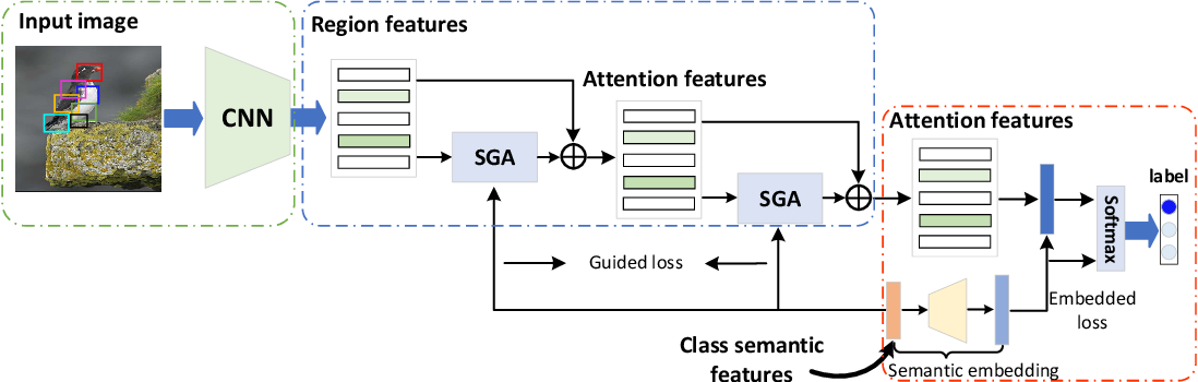 Figure 3 for Stacked Semantic-Guided Attention Model for Fine-Grained Zero-Shot Learning