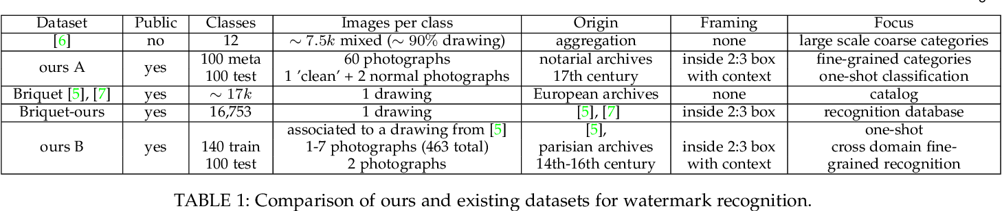 Figure 2 for Large-Scale Historical Watermark Recognition: dataset and a new consistency-based approach