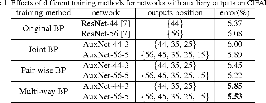 Figure 2 for The Shallow End: Empowering Shallower Deep-Convolutional Networks through Auxiliary Outputs