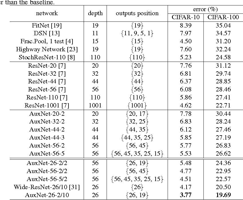 Figure 4 for The Shallow End: Empowering Shallower Deep-Convolutional Networks through Auxiliary Outputs