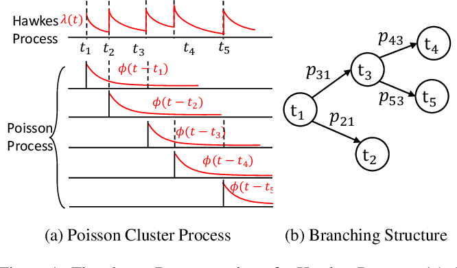 Figure 1 for Efficient Non-parametric Bayesian Hawkes Processes