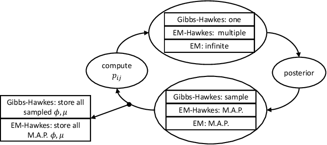 Figure 3 for Efficient Non-parametric Bayesian Hawkes Processes