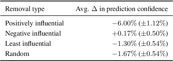 Figure 2 for Explaining Black Box Predictions and Unveiling Data Artifacts through Influence Functions
