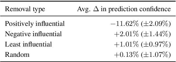 Figure 3 for Explaining Black Box Predictions and Unveiling Data Artifacts through Influence Functions