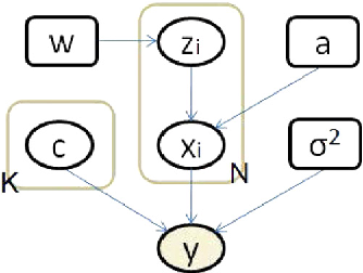 Figure 1 for Variational Semi-blind Sparse Deconvolution with Orthogonal Kernel Bases and its Application to MRFM