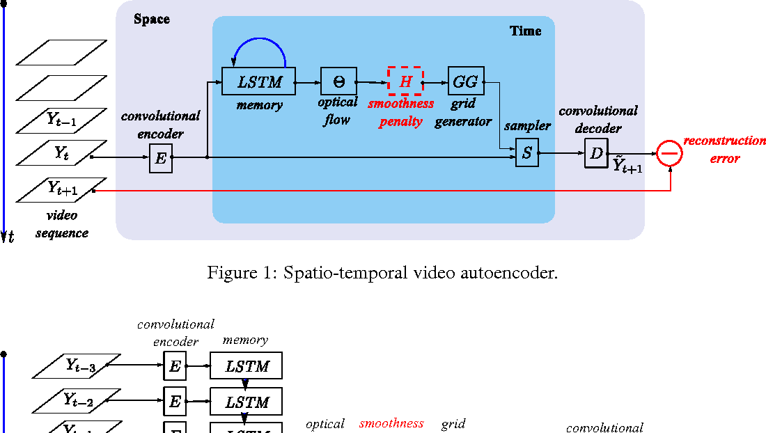 Figure 1 for Spatio-temporal video autoencoder with differentiable memory