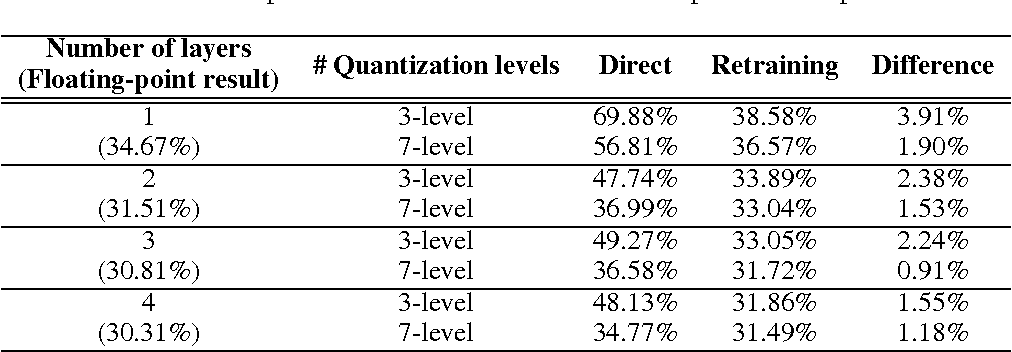 Figure 2 for Resiliency of Deep Neural Networks under Quantization