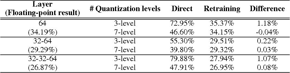 Figure 4 for Resiliency of Deep Neural Networks under Quantization