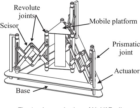Figure 1 for NAVARO II, a Novel Scissor-Based Planar Parallel Robot 1