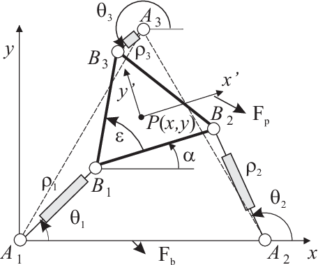 Figure 3 for NAVARO II, a Novel Scissor-Based Planar Parallel Robot 1