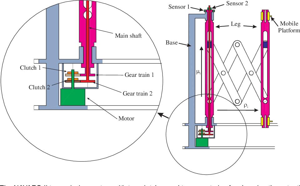 Figure 4 for NAVARO II, a Novel Scissor-Based Planar Parallel Robot 1