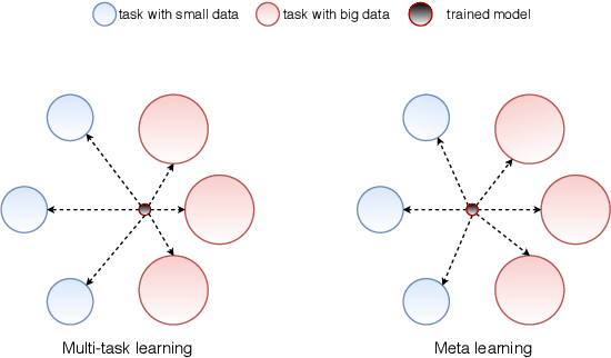 Figure 1 for Meta-learning for Few-shot Natural Language Processing: A Survey