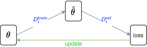 Figure 3 for Meta-learning for Few-shot Natural Language Processing: A Survey