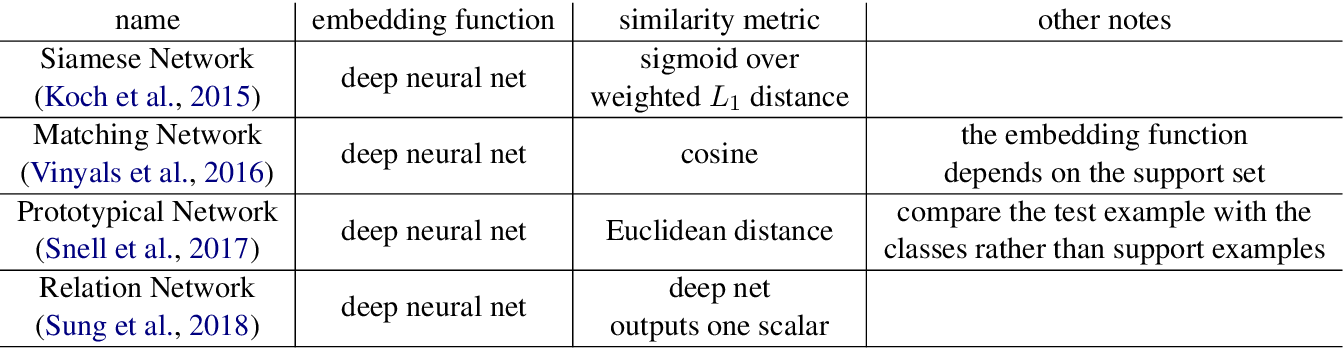 Figure 2 for Meta-learning for Few-shot Natural Language Processing: A Survey