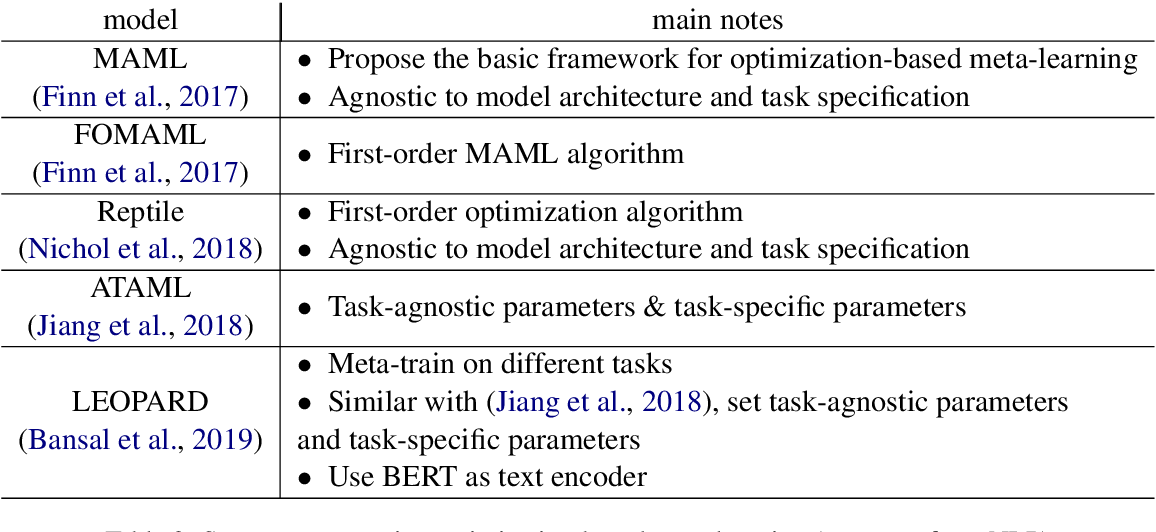 Figure 4 for Meta-learning for Few-shot Natural Language Processing: A Survey