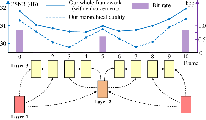 Figure 1 for Learning for Video Compression with Hierarchical Quality and Recurrent Enhancement