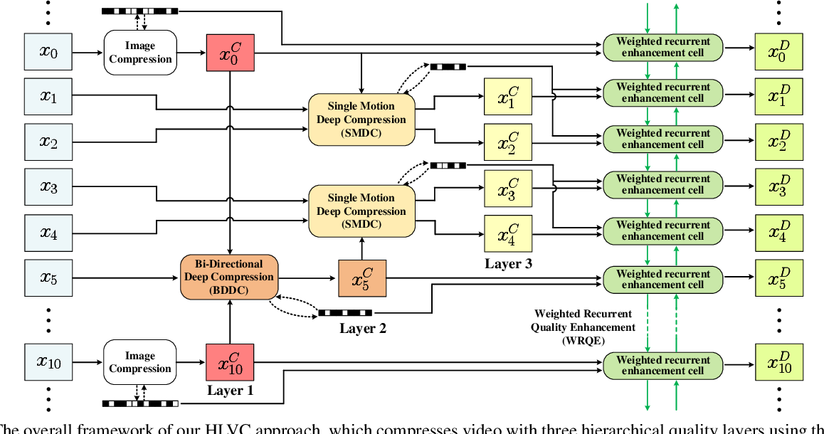 Figure 3 for Learning for Video Compression with Hierarchical Quality and Recurrent Enhancement
