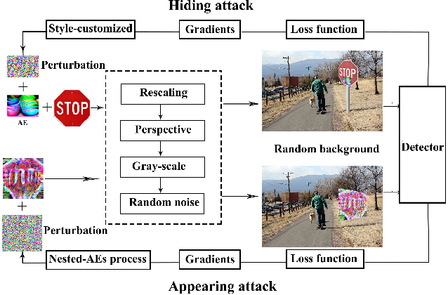 Figure 3 for Practical Adversarial Attack Against Object Detector