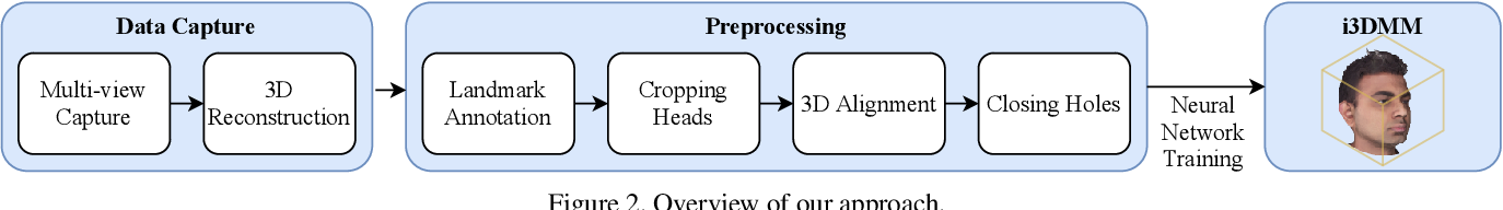 Figure 2 for i3DMM: Deep Implicit 3D Morphable Model of Human Heads