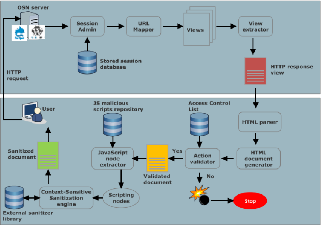 PDF] A Novel Framework to Alleviate Dissemination of XSS