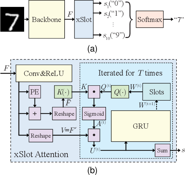 Figure 2 for SCOUTER: Slot Attention-based Classifier for Explainable Image Recognition